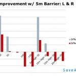 Improvement over No-barrier