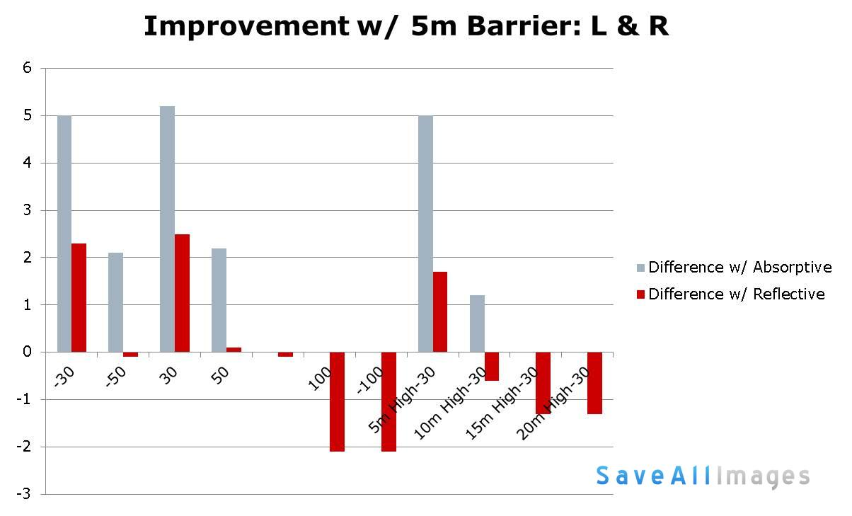 Improvement over No-barrier